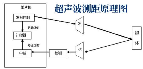 超声波测距原理图