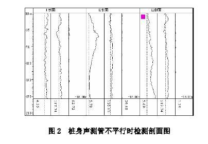 桩基声测管不平行时检测图