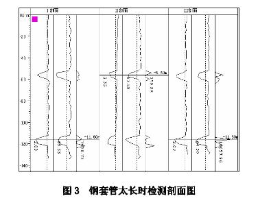 声测管套管过长检测图